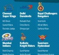 IPL player retention 2018: MS Dhoni returns to CSK, RCB retain Virat Kohli