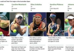 Halep, Wozniacki lead race to seize Serena's Aussie crown